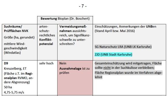 Artenschutzgutachten-Auszug-D9